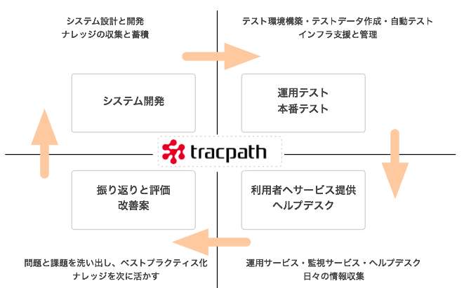 tracpath-best-practice-lifecycle