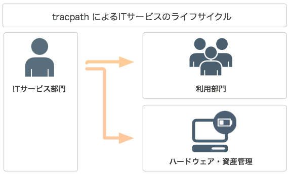 tracpath-it-service-lifecycle